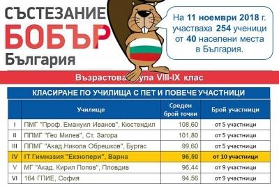 Международно състезание по информатика и компютърна грамотност БОБЪР