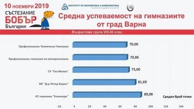 Силно представяне в национално състезание БОБЪР