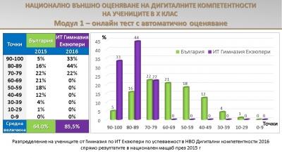 НВО 2016 - Дигитални компетентности